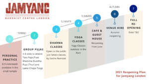 Roadmap Jamyang London Reopening